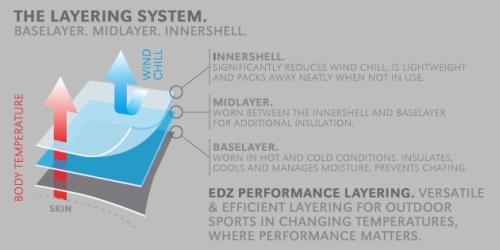 EDZ Layering System